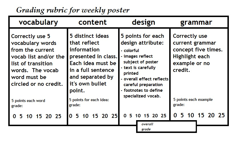 mathematics homework rubric